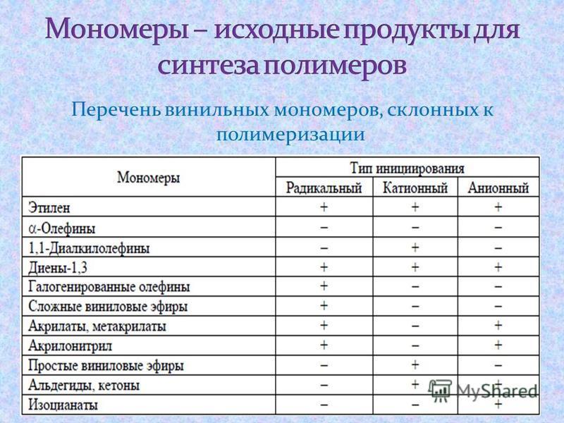 Перечень винильных мономеров, склонных к полимеризации