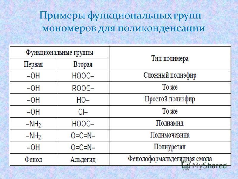 Примеры функциональных групп мономеров для поликонденсации