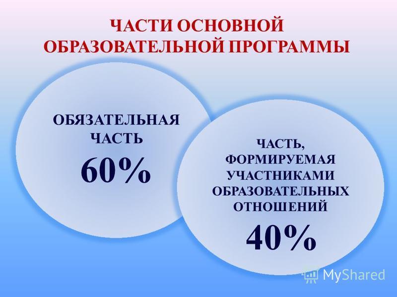 ОБЯЗАТЕЛЬНАЯ ЧАСТЬ 60% ЧАСТЬ, ФОРМИРУЕМАЯ УЧАСТНИКАМИ ОБРАЗОВАТЕЛЬНЫХ ОТНОШЕНИЙ 40% ЧАСТИ ОСНОВНОЙ ОБРАЗОВАТЕЛЬНОЙ ПРОГРАММЫ