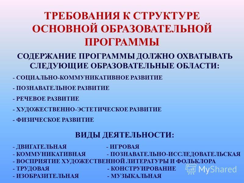 ТРЕБОВАНИЯ К СТРУКТУРЕ ОСНОВНОЙ ОБРАЗОВАТЕЛЬНОЙ ПРОГРАММЫ СОДЕРЖАНИЕ ПРОГРАММЫ ДОЛЖНО ОХВАТЫВАТЬ СЛЕДУЮЩИЕ ОБРАЗОВАТЕЛЬНЫЕ ОБЛАСТИ: - СОЦИАЛЬНО-КОММУНИКАТИВНОЕ РАЗВИТИЕ - ПОЗНАВАТЕЛЬНОЕ РАЗВИТИЕ - РЕЧЕВОЕ РАЗВИТИЕ - ХУДОЖЕСТВЕННО-ЭСТЕТИЧЕСКОЕ РАЗВИТИ