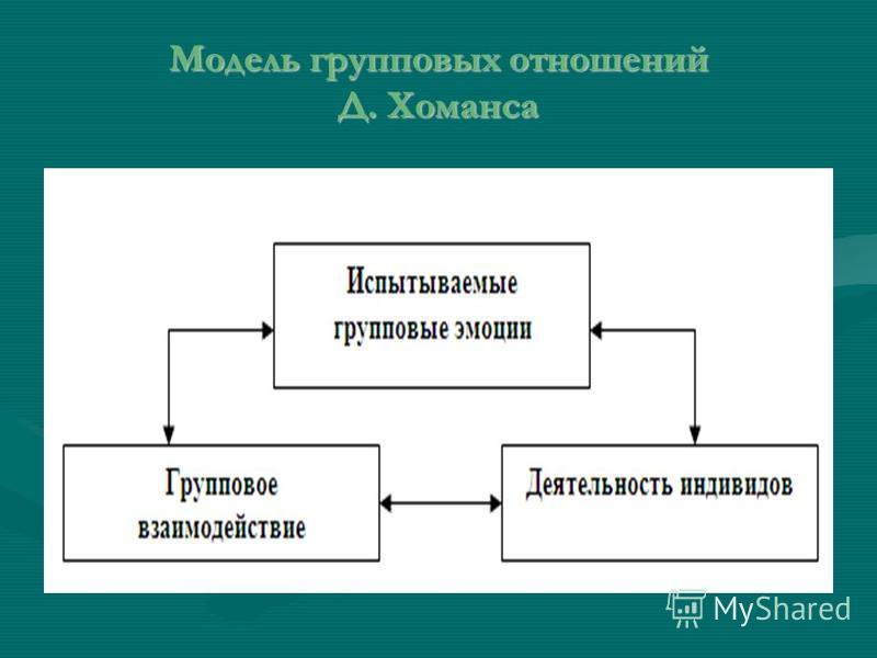 Модель групповых отношений Д. Хоманса