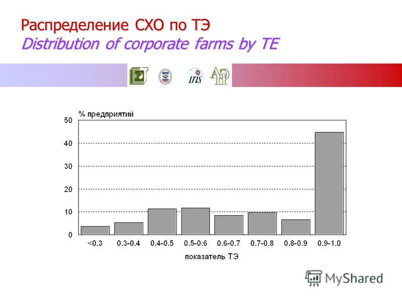 Распределение СХО по ТЭ Distribution of corporate farms by TE