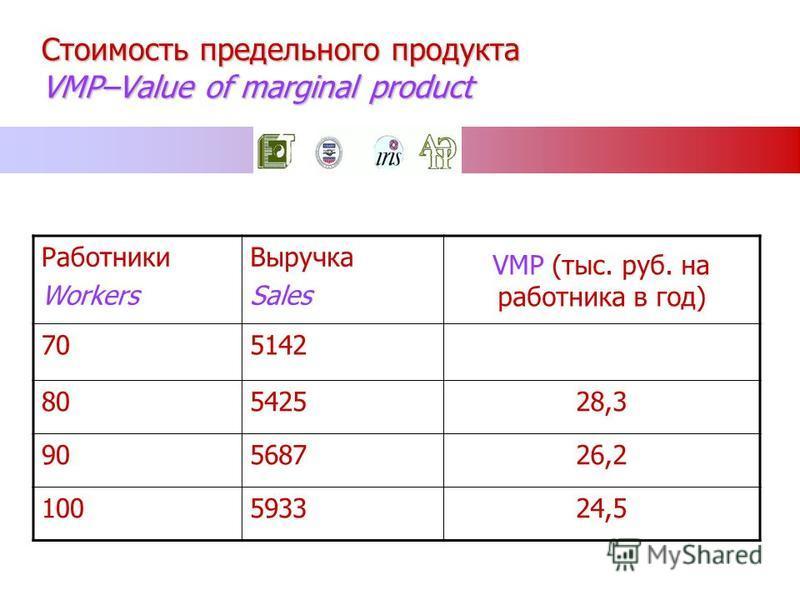 Стоимость предельного продукта VMP–Value of marginal product VMP (тыс. руб. на работника в год) Выручка Sales Работники Workers 514270 28,3542580 26,2568790 24,55933100