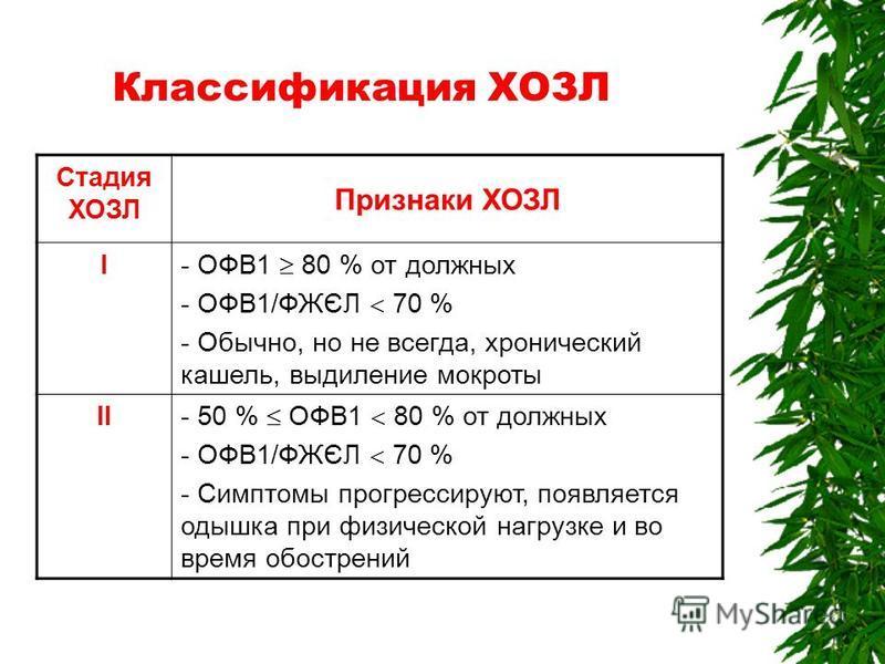 Классификация ХОЗЛ Стадия ХОЗЛ Признаки ХОЗЛ І - ОФВ1 80 % от должных - ОФВ1/ФЖЄЛ 70 % - Обычно, но не всегда, хронический кашель, выдиление мокроты ІІ - 50 % ОФВ1 80 % от должных - ОФВ1/ФЖЄЛ 70 % - Симптомы прогрессируют, появляется одышка при физич