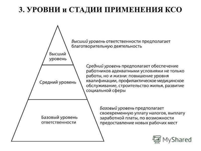 3. УРОВНИ и СТАДИИ ПРИМЕНЕНИЯ КСО
