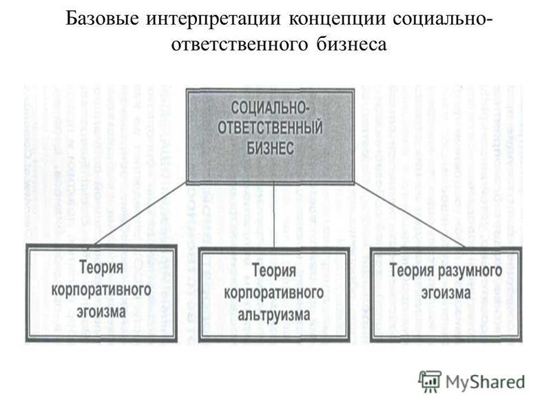 Базовые интерпретации концепции социально- ответственного бизнеса