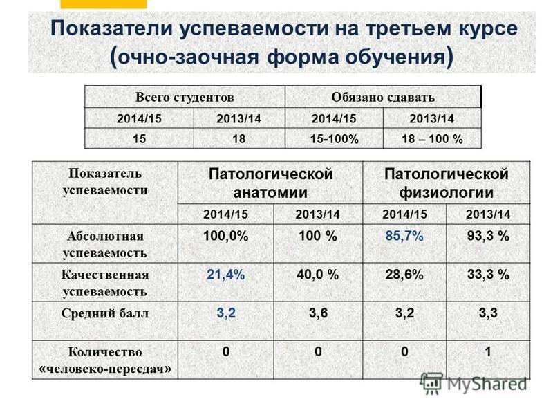 Показатели успеваемости на третьем курсе ( очно-заочная форма обучения ) Показатель успеваемости Патологической анатомии Патологической физиологии 2014/152013/142014/152013/14 Абсолютная успеваемость 100,0%100 %85,7%93,3 % Качественная успеваемость 2