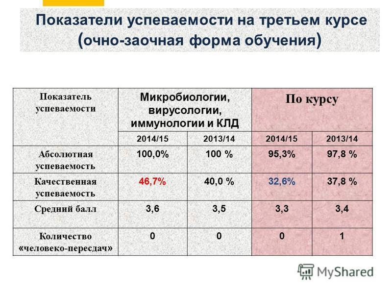 Показатели успеваемости на третьем курсе ( очно-заочная форма обучения ) Показатель успеваемости Микробиологии, вирусологии, иммунологии и КЛД По курсу 2014/152013/142014/152013/14 Абсолютная успеваемость 100,0%100 %95,3%97,8 % Качественная успеваемо