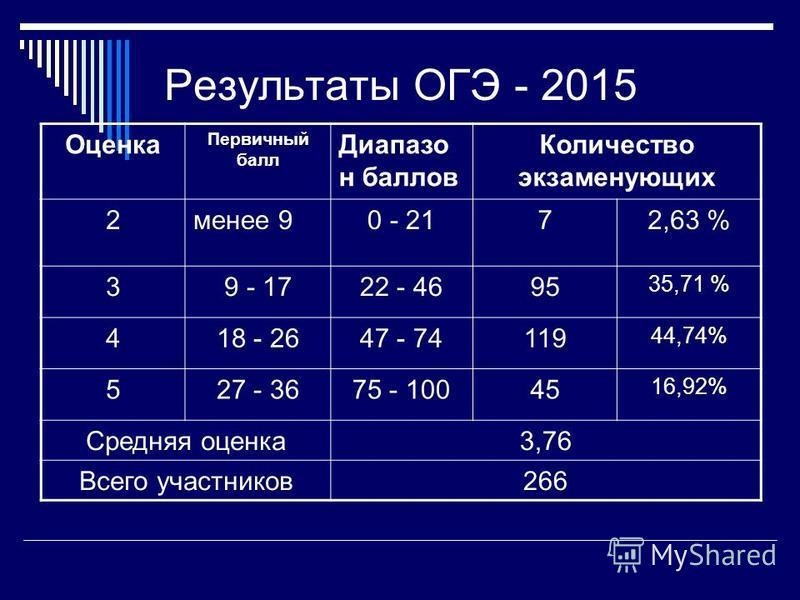 Результаты ОГЭ - 2015 Оценка Первичный балл Диапазо н баллов Количество экзаменующих 2 менее 90 - 2172,63 % 39 - 1722 - 4695 35,71 % 418 - 2647 - 74119 44,74% 527 - 3675 - 10045 16,92% Средняя оценка 3,76 Всего участников 266