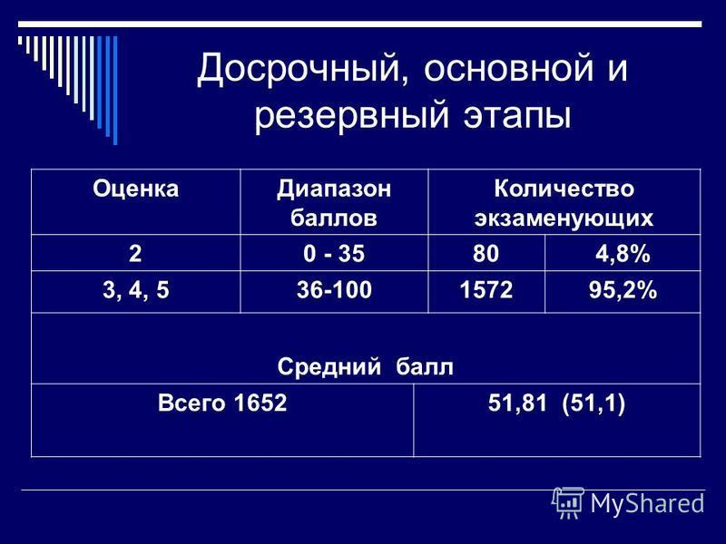 Оценка Диапазон баллов Количество экзаменующих 20 - 35804,8% 3, 4, 536-100157295,2% Средний балл Всего 165251,81 (51,1) Досрочный, основной и резервный этапы