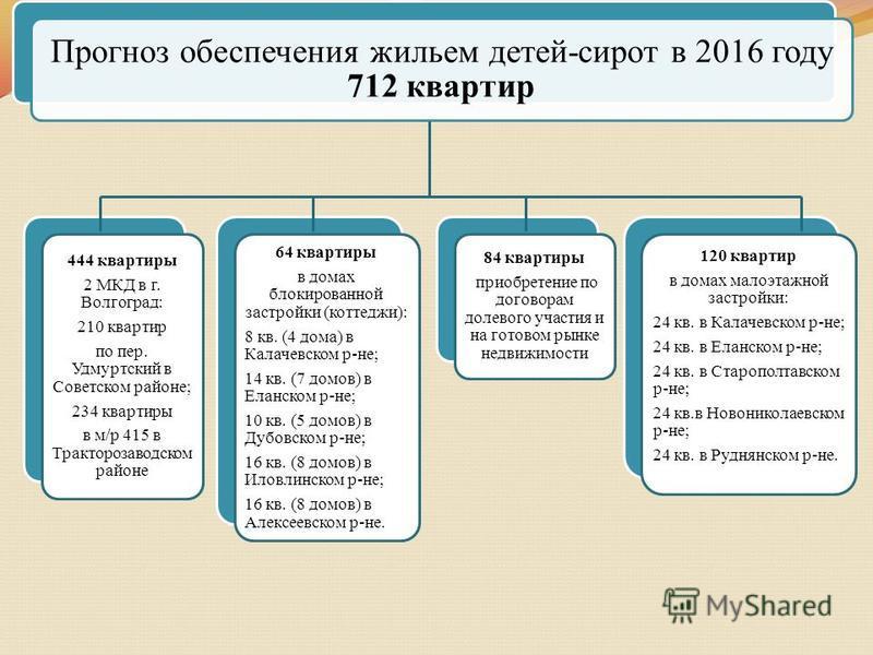 Прогноз обеспечения жильем детей-сирот в 2016 году 712 квартир 444 квартиры 2 МКД в г. Волгоград: 210 квартир по пер. Удмуртский в Советском районе; 234 квартиры в м/р 415 в Тракторозаводском районе 64 квартиры в домах блокированной застройки (коттед