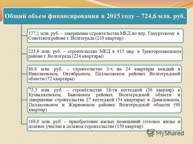 Общий объем финансирования в 2015 году – 724,6 млн. руб. 177,1 млн. руб. – завершение строительства МКД по пер. Удмуртскому в Советском районе г. Волгограда (210 квартир) 223,6 млн. руб. – строительство МКД в 415 мкр. в Тракторозаводском районе г. Во
