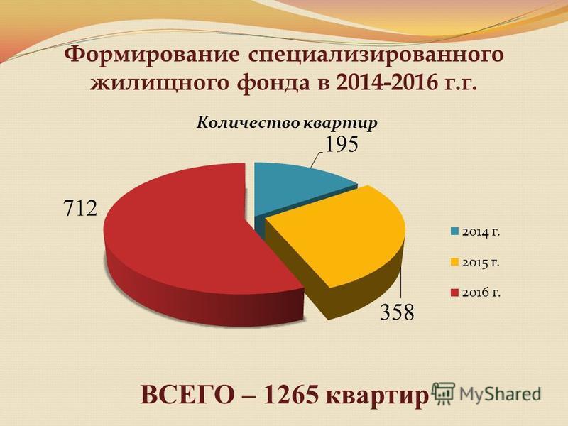 Формирование специализированного жилищного фонда в 2014-2016 г.г. ВСЕГО – 1265 квартир