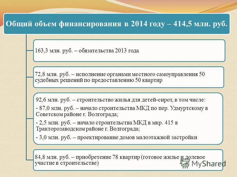 Общий объем финансирования в 2014 году – 414,5 млн. руб. 163,3 млн. руб. – обязательства 2013 года 72,8 млн. руб. – исполнение органами местного самоуправления 50 судебных решений по предоставлению 50 квартир 92,6 млн. руб. – строительство жилья для