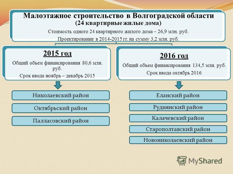 Малоэтажное строительство в Волгоградской области (24 квартирные жилые дома) Стоимость одного 24 квартирного жилого дома – 26,9 млн. руб. Проектирование в 2014-2015 гг. на сумму 3,2 млн. руб. 2015 год Общий объем финансирования 80,6 млн. руб. Срок вв