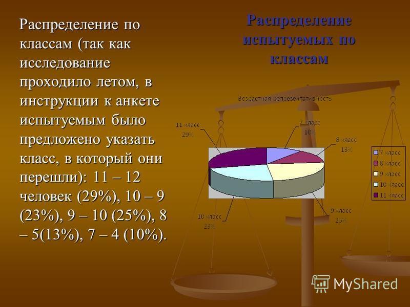 Распределение испытуемых по классам Распределение по классам (так как исследование проходило летом, в инструкции к анкете испытуемым было предложено указать класс, в который они перешли): 11 – 12 человек (29%), 10 – 9 (23%), 9 – 10 (25%), 8 – 5(13%),