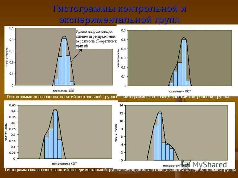 Гистограммы контрольной и экспериментальной групп Гистограмма «на начало» занятий контрольной группы Гистограмма «на конец» занятий контрольной группы Гистограмма «на начало» занятий экспериментальной группы Гистограмма «на конец» занятий эксперимент