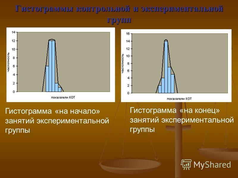 Гистограммы контрольной и экспериментальной групп Гистограмма «на начало» занятий экспериментальной группы Гистограмма «на конец» занятий экспериментальной группы