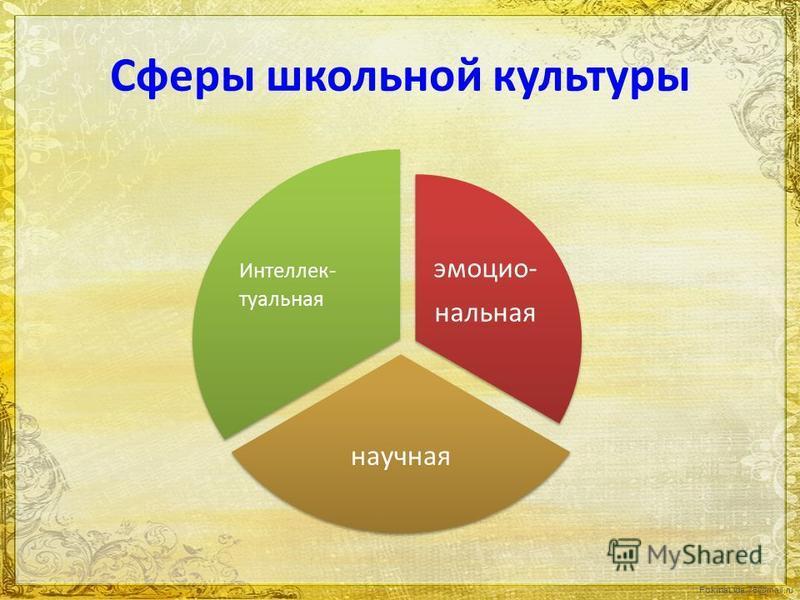 FokinaLida.75@mail.ru Сферы школьной культуры эмоциональная научная Интеллек- туальная