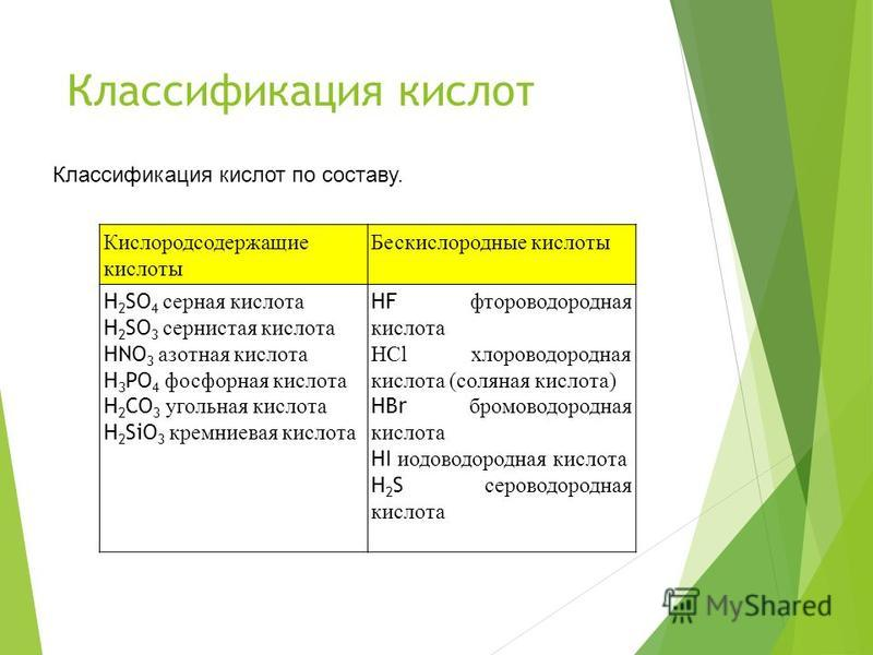 Классификация кислот Кислородсодержащие кислоты Бескислородные кислоты H 2 SO 4 серная кислота H 2 SO 3 сернистая кислота HNO 3 азотная кислота H 3 PO 4 фосфорная кислота H 2 CO 3 угольная кислота H 2 SiO 3 кремниевая кислота HF фтороводородная кисло