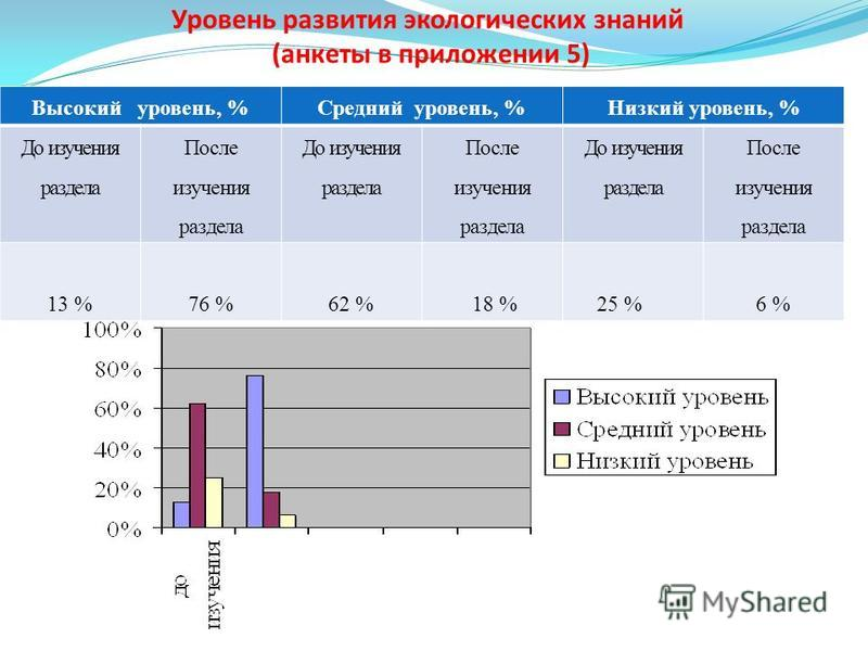Уровень развития экологических знаний (анкеты в приложении 5) Высокий уровень, %Средний уровень, %Низкий уровень, % До изучения раздела После изучения раздела До изучения раздела После изучения раздела До изучения раздела После изучения раздела 13 %7
