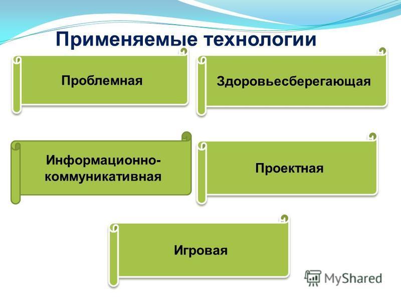Применяемые технологии Проблемная Игровая Здоровьесберегающая Информационно- коммуникативная Проектная