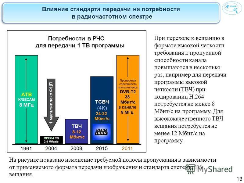 Влияние стандарта передачи на потребности в радиочастотном спектре 13 При переходе к вещанию в формате высокой четкости требования к пропускной способности канала повышаются в несколько раз, например для передачи программы высокой четкости (ТВЧ) при
