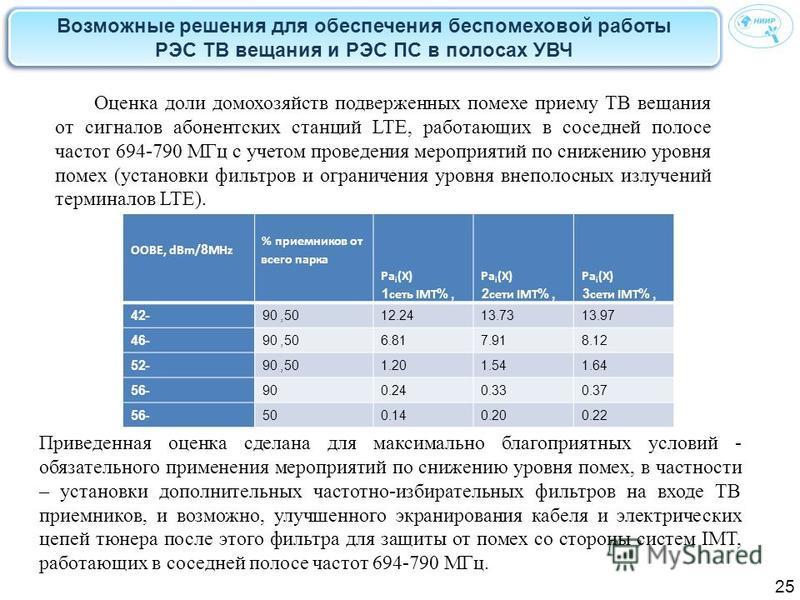 Возможные решения для обеспечения беспомеховой работы РЭС ТВ вещания и РЭС ПС в полосах УВЧ 25 OOBE, dBm/8MHz % приемников от всего парка Pa i (X) 1 сеть IMT, % Pa i (X) 2 сети IMT, % Pa i (X) 3 сети IMT, % -4250, 9012.2413.7313.97 -4650, 906.817.918