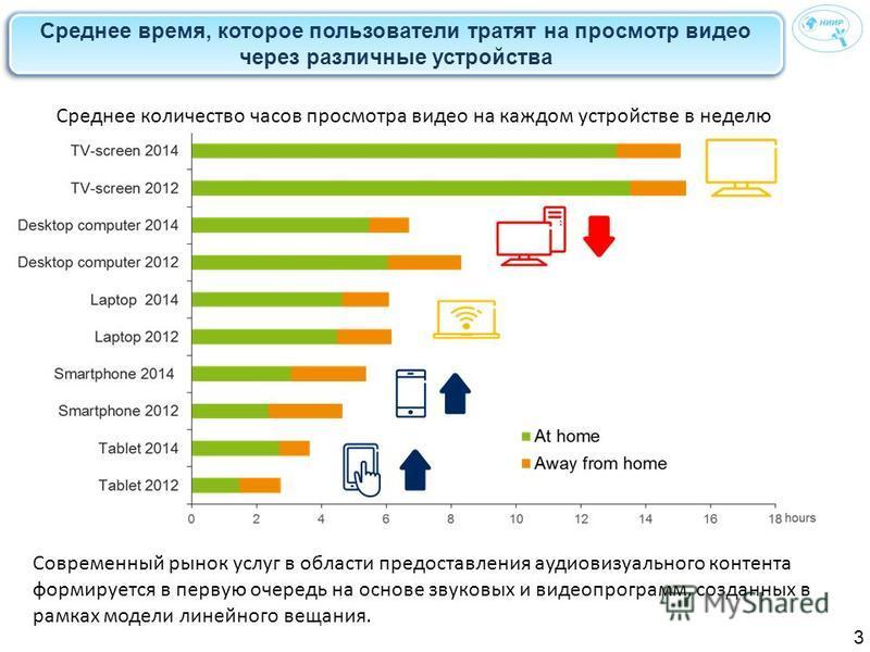 Среднее время, которое пользователи тратят на просмотр видео через различные устройства 3 Среднее количество часов просмотра видео на каждом устройстве в неделю Современный рынок услуг в области предоставления аудиовизуального контента формируется в
