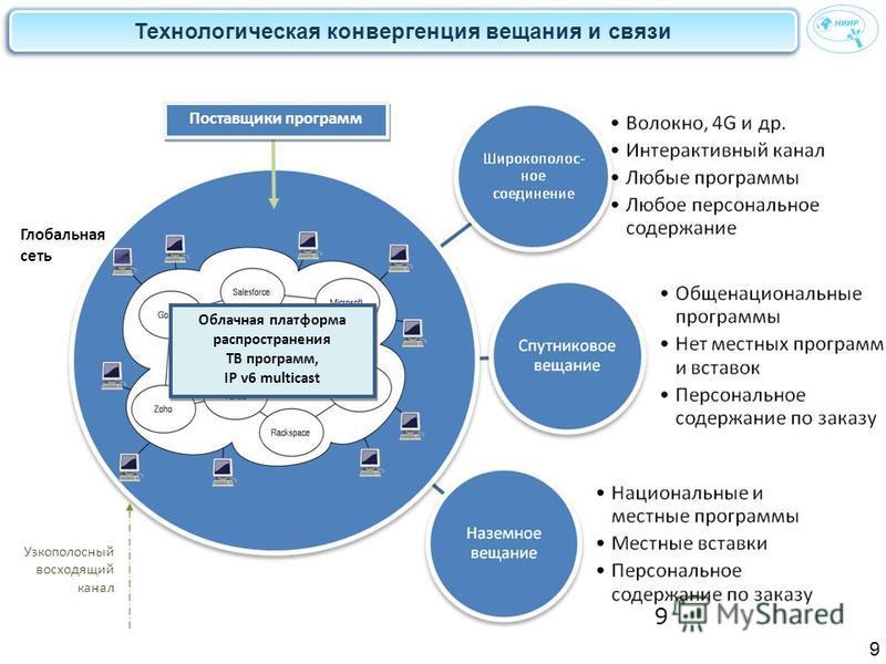 Технологическая конвергенция вещания и связи 9 9 Облачная платформа распространения ТВ программ, IP v6 multicast Глобальная сеть Узкополосный восходящий канал Поставщики программ