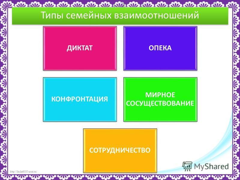 http://linda6035.ucoz.ru/ Типы семейных взаимоотношений ДИКТАТОПЕКА КОНФРОНТАЦИЯ МИРНОЕ СОСУЩЕСТВОВАНИЕ СОТРУДНИЧЕСТВО