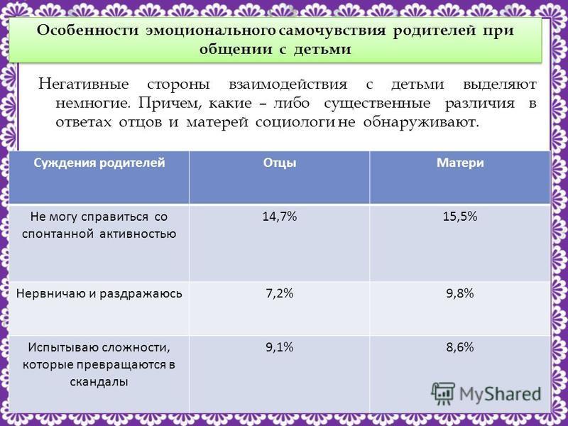 http://linda6035.ucoz.ru/ Негативные стороны взаимодействия с детьми выделяют немногие. Причем, какие – либо существенные различия в ответах отцов и матерей социологи не обнаруживают. Особенности эмоционального самочувствия родителей при общении с де