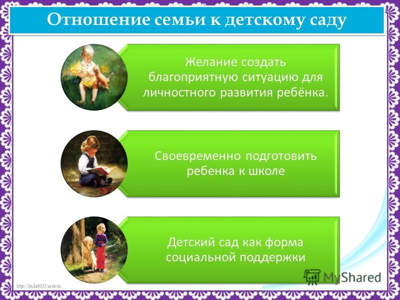 http://linda6035.ucoz.ru/ Отношение семьи к детскому саду Желание создать благоприятную ситуацию для личностного развития ребёнка. Своевременно подготовить ребенка к школе Детский сад как форма социальной поддержки