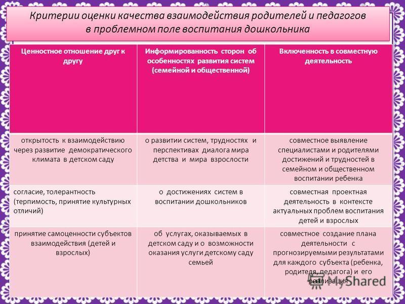http://linda6035.ucoz.ru/ Критерии оценки качества взаимодействия родителей и педагогов в проблемном поле воспитания дошкольника Ценностное отношение друг к другу Информированность сторон об особенностях развития систем (семейной и общественной) Вклю