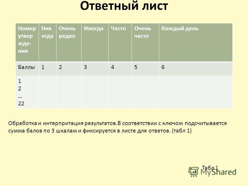 Ответный лист Номер утверждения Ник огда Очень редко Иногда ЧастоОчень часто Каждый день Баллы 123456 1 2 … 22 Обработка и интерпретация результатов.В соответствии с ключом подсчитывается сумма балов по 3 шкалам и фиксируется в листе для ответов. (та