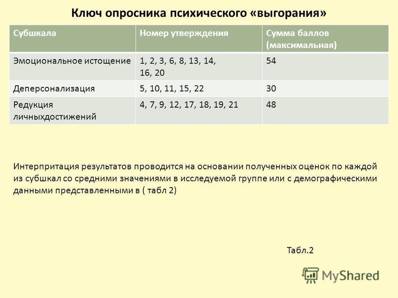 Ключ опросника психического «выгорания» Субшкала Номер утверждения Сумма баллов (максимальная) Эмоциональное истощение 1, 2, 3, 6, 8, 13, 14, 16, 20 54 Деперсонализация 5, 10, 11, 15, 2230 Редукция личных достижений 4, 7, 9, 12, 17, 18, 19, 2148 Инте