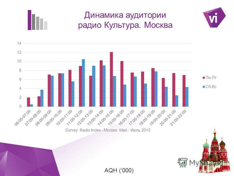 ` AQH (000) Динамика аудитории радио Культура. Москва