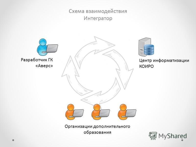 Схема взаимодействия Интегратор Центр информатизации КОИРО Организации дополнительного образования Разработчик ГК «Аверс»