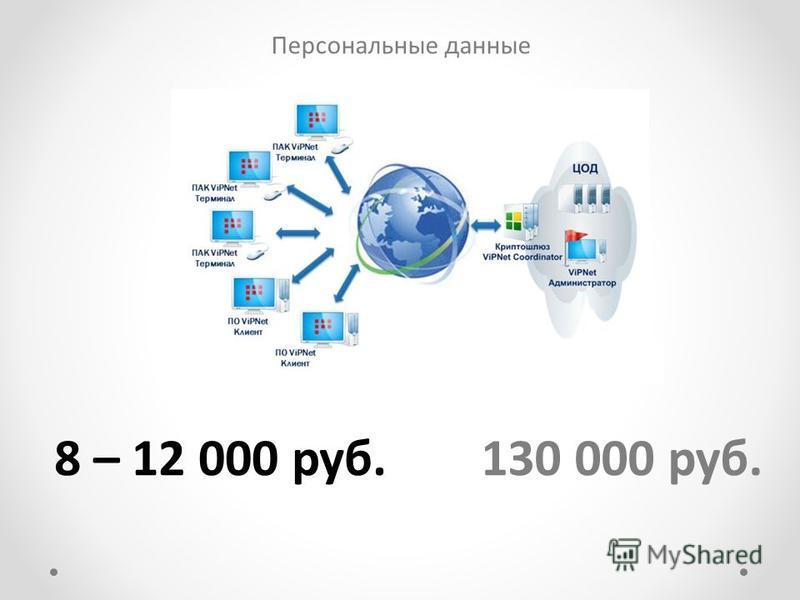 Персональные данные 130 000 руб.8 – 12 000 руб.