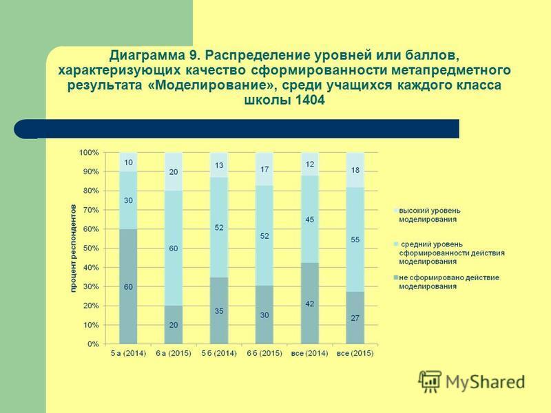 Диаграмма 9. Распределение уровней или баллов, характеризующих качество сформированности метапредметного результата «Моделирование», среди учащихся каждого класса школы 1404