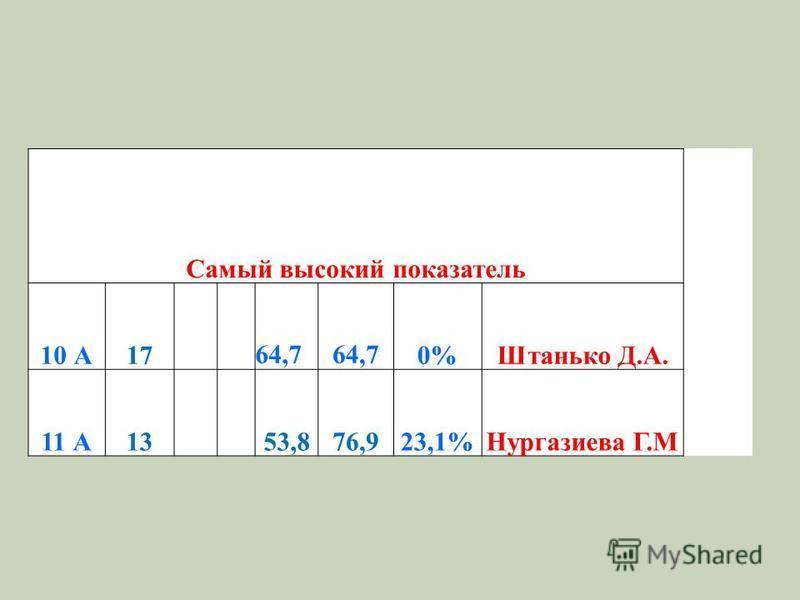 Самый высокий показатель 10 А1764,7 0%Штанько Д.А. 11 А1353,876,923,1%Нургазиева Г.М