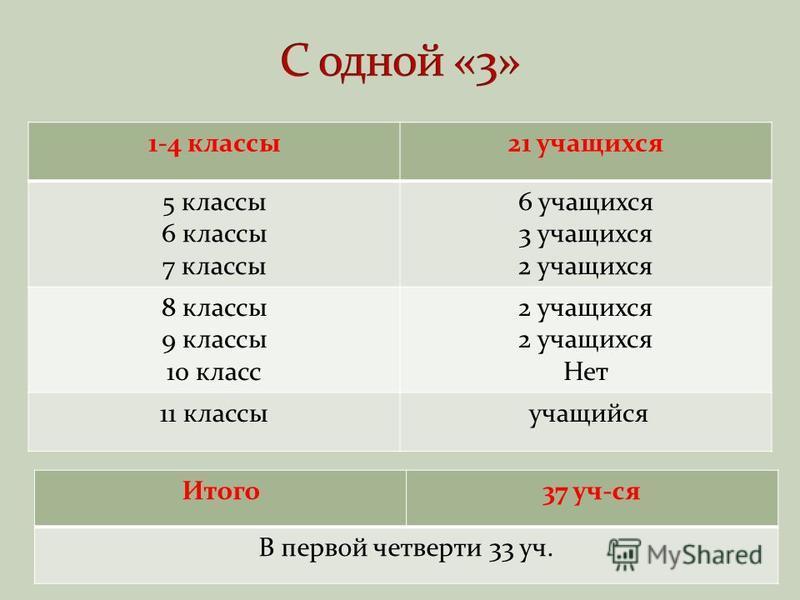 1-4 классы 21 учащихся 5 классы 6 классы 7 классы 6 учащихся 3 учащихся 2 учащихся 8 классы 9 классы 10 класс 2 учащихся Нет 11 классы учащийся Итого 37 уч-ся В первой четверти 33 уч.
