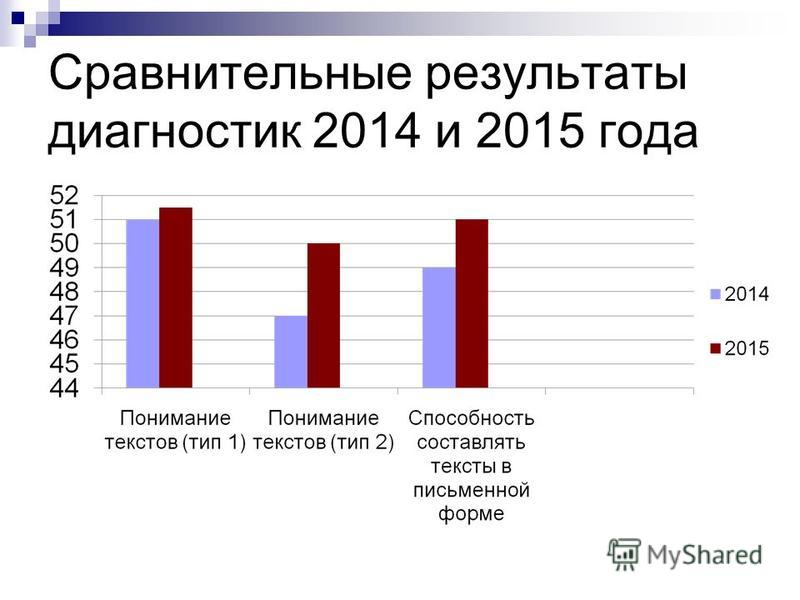 Сравнительные результаты диагностик 2014 и 2015 года