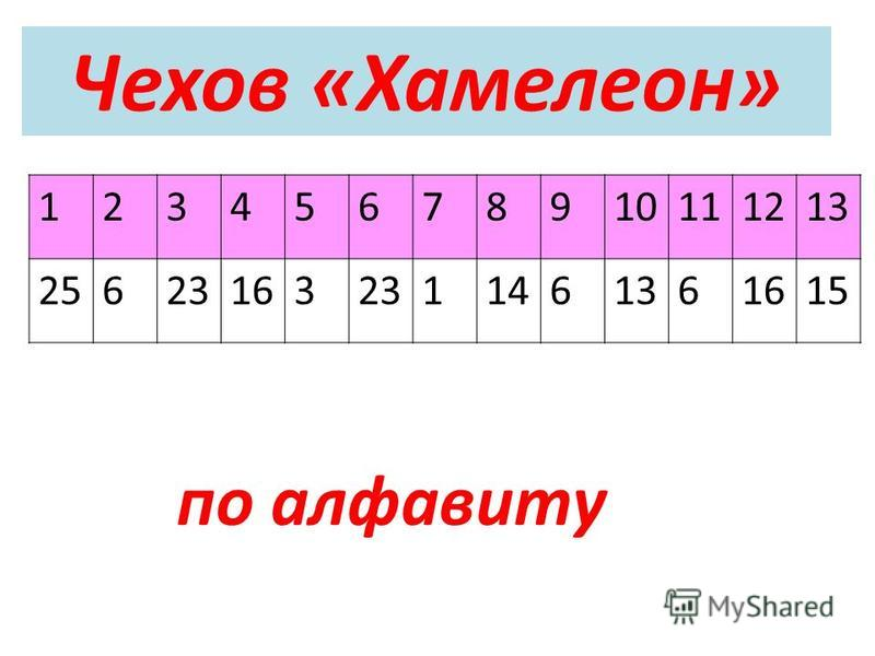 Чехов «Хамелеон» 12345678910111213 256231632311461361615 по алфавиту