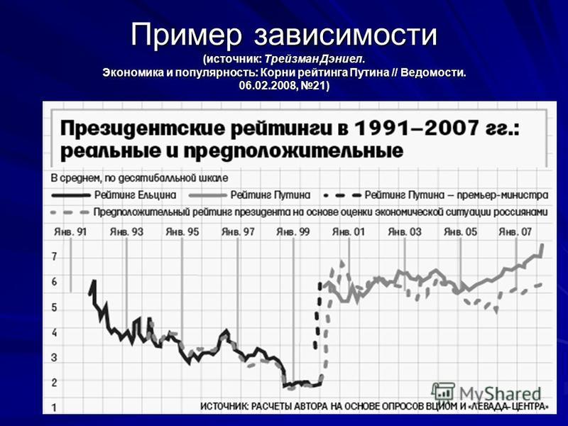 6 Пример зависимости (источник: Трейзман Дэниел. Экономика и популярность: Корни рейтинга Путина // Ведомости. 06.02.2008, 21)