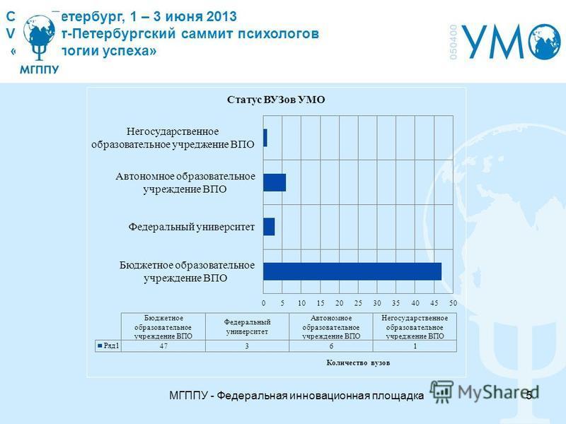 Санкт Петербург, 1 – 3 июня 2013 VII Санкт-Петербургский саммит психологов «Технологии успеха» МГППУ - Федеральная инновационная площадка 5