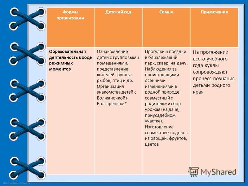 http://linda6035.ucoz.ru/ Формы организации Детский сад СемьяПримечания Образовательная деятельность в ходе режимных моментов Ознакомление детей с групповыми помещениями, представление жителей группы: рыбок, птиц и др. Организация знакомства детей с