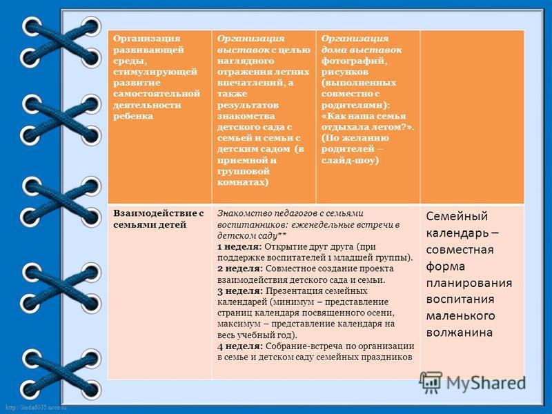 http://linda6035.ucoz.ru/ Организация развивающей среды, стимулирующей развитие самостоятельной деятельности ребенка Организация выставок с целью наглядного отражения летних впечатлений, а также результатов знакомства детского сада с семьей и семьи с