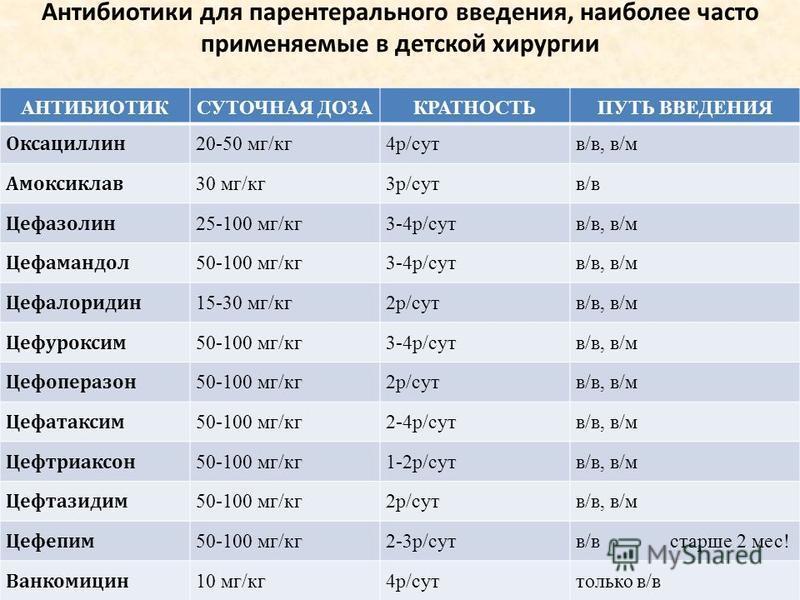 Антибиотики для парентерального введения, наиболее часто применяемые в детской хирургии АНТИБИОТИКСУТОЧНАЯ ДОЗАКРАТНОСТЬПУТЬ ВВЕДЕНИЯ Оксациллин 20-50 мг/кг 4 р/сутв/в, в/м Амоксиклав 30 мг/кг 3 р/сутв/в Цефазолин 25-100 мг/кг 3-4 р/сутв/в, в/м Цефам