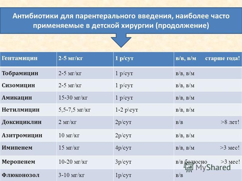 Гентамицин 2-5 мг/кг 1 р/сутв/в, в/м старше года! Тобрамицин 2-5 мг/кг 1 р/сутв/в, в/м Сизомицин 2-5 мг/кг 1 р/сутв/в, в/м Амикацин 15-30 мг/кг 1 р/сутв/в, в/м Нетилмицин 5,5-7,5 мг/кг 1-2 р\сутв/в, в/м Доксициклин 2 мг/кг 2 р/сутв/в >8 лет! Азитроми
